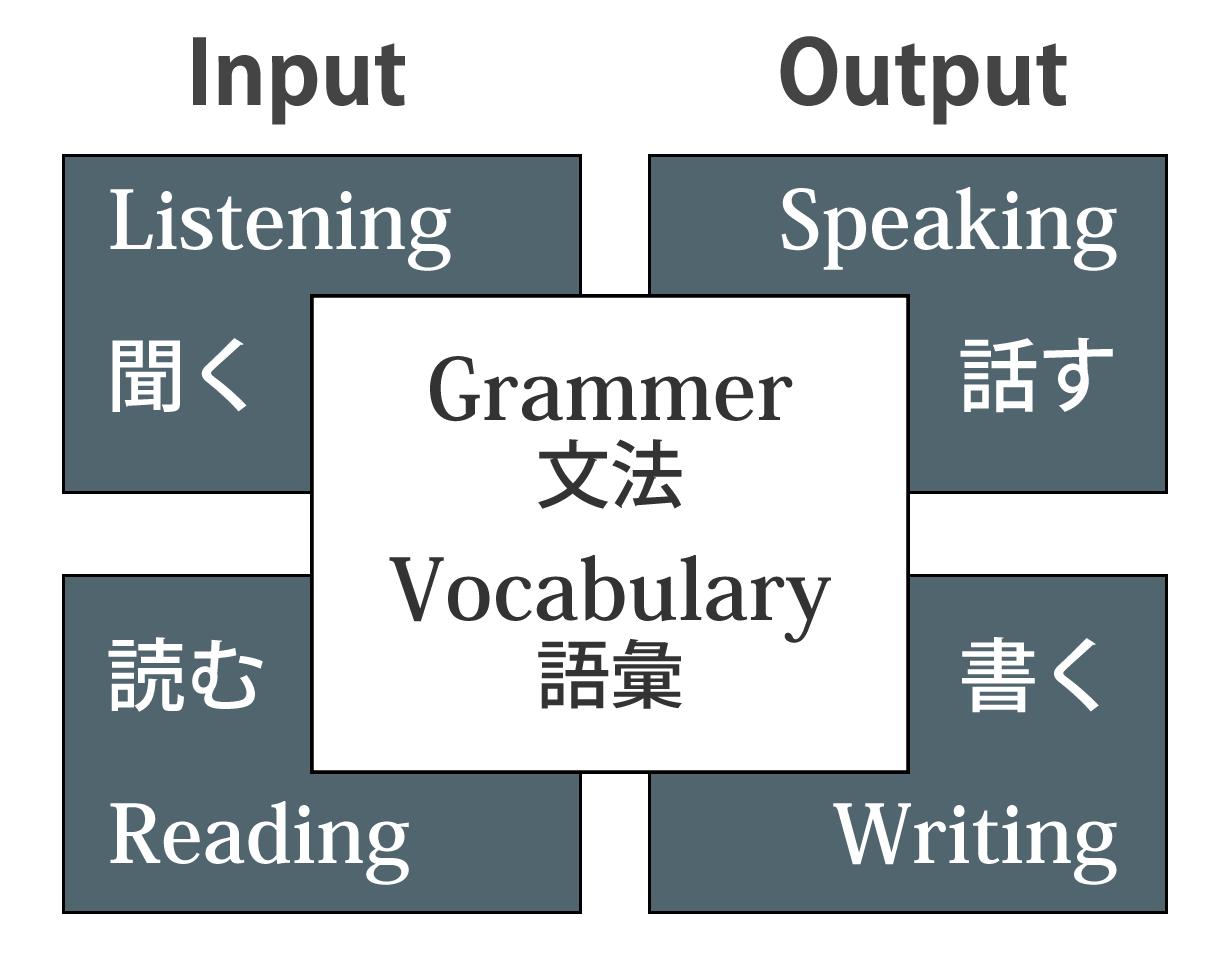 Input Listening 聞く Reading 読む Output Speaking 話す Writing 書く Grammer 文法 Vocabulary 語彙